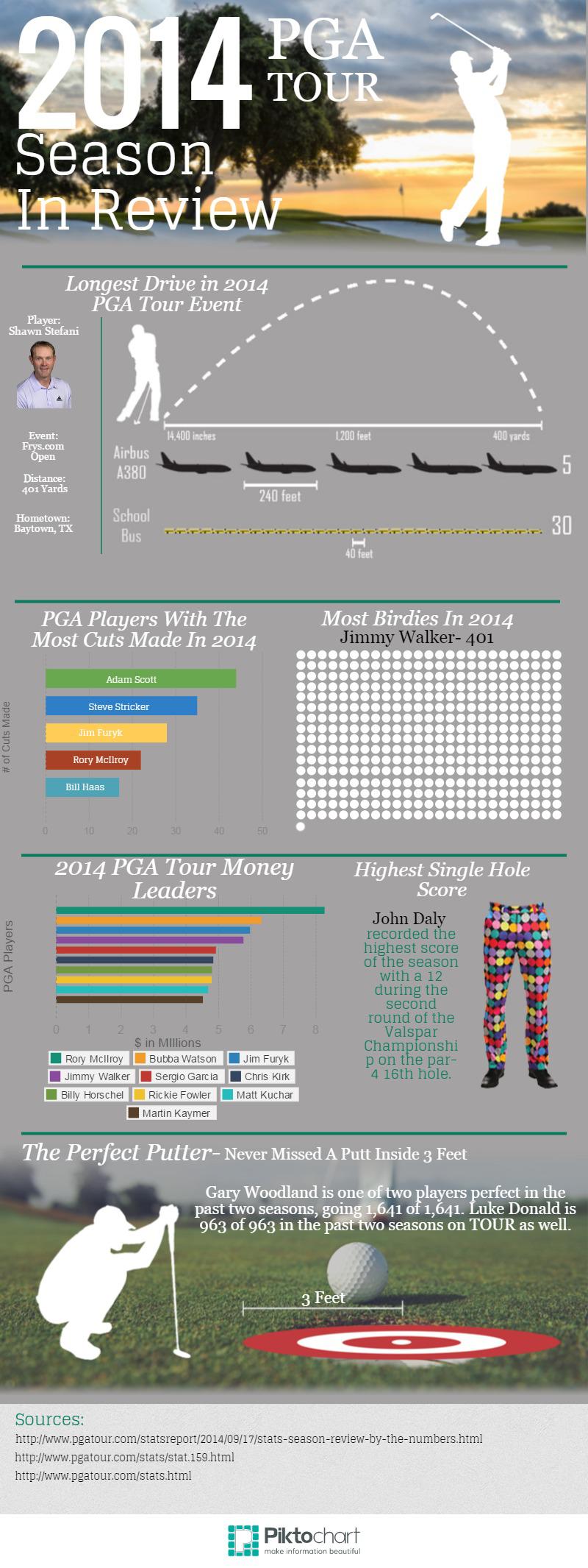 Finished-PGA-Tour-Stats